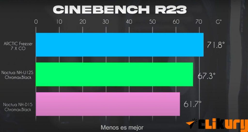 Cinebench R23 review Noctua NH-D15 Chromax Black