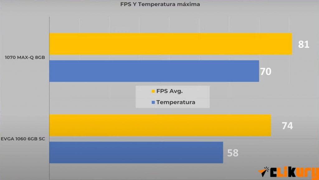 FPS entre portatil y torre de pc