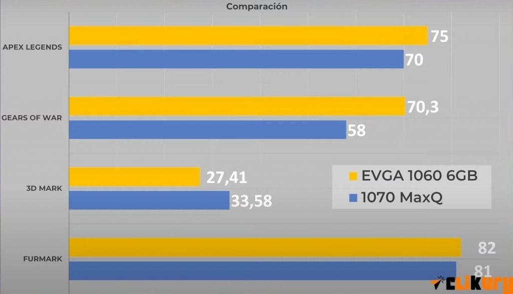 comparativa entre un portatil gaming y torre gamer