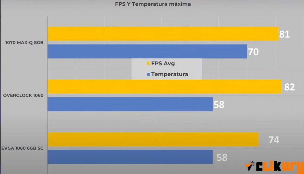 diferencia de temperatura portatil y ordenador de torre